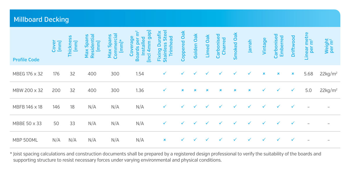 Millboard composite decking, Australia - Profile specification comparison chart